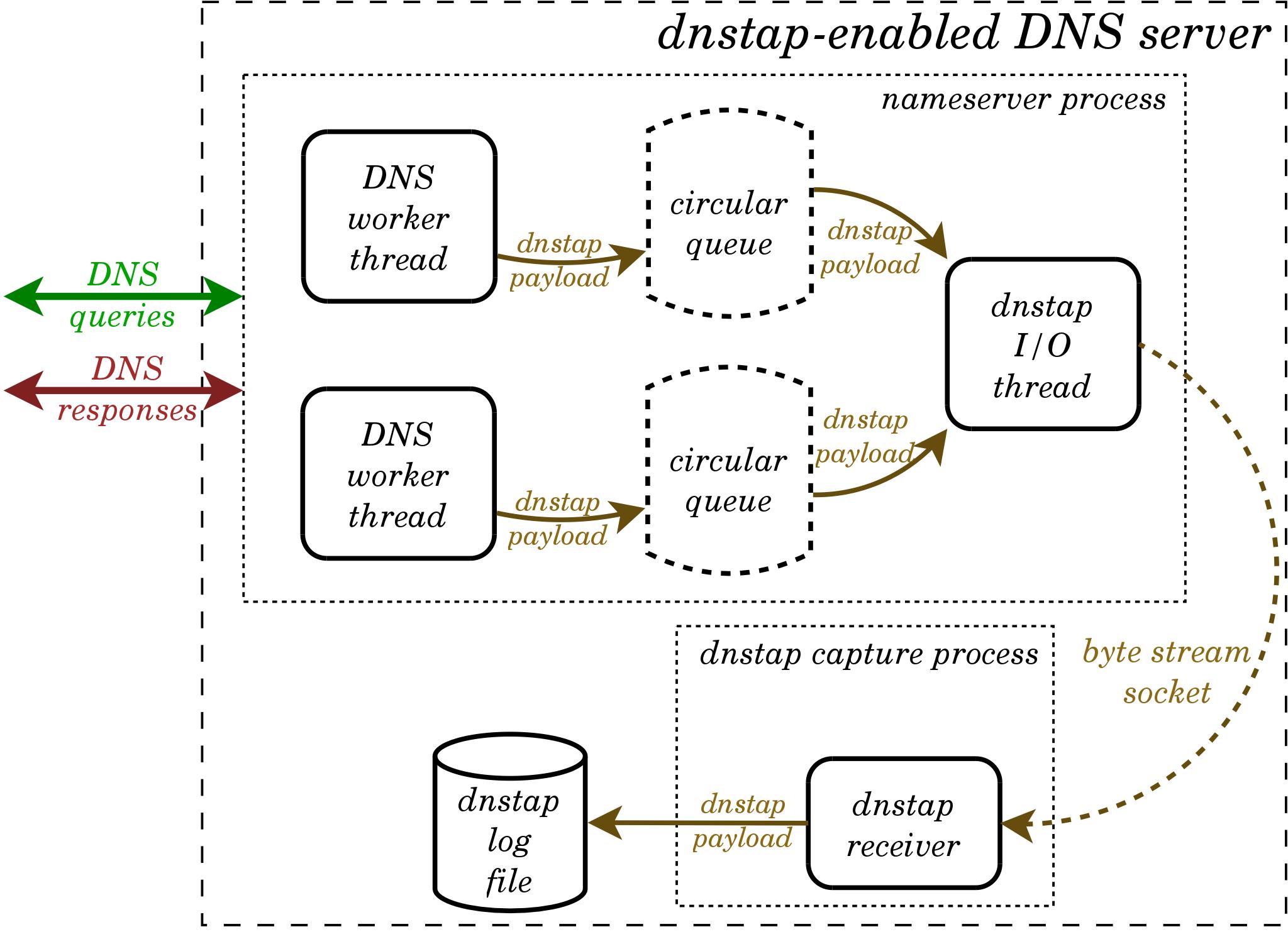 Dnstap/Architecture